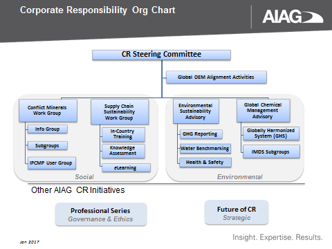 CR Org Chart.png