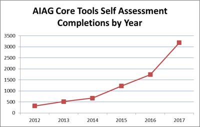 Core Tools Chart 1
