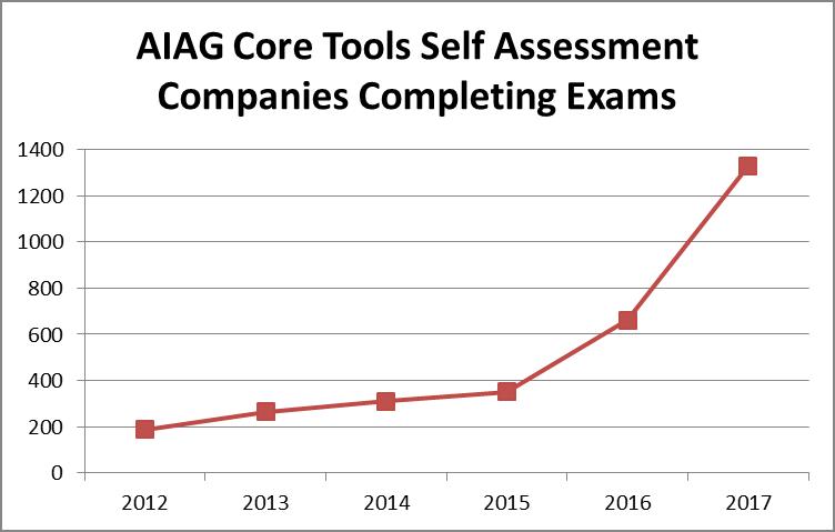 Core Tools Chart 2